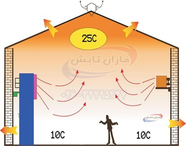 جابجایی هوای گرم(Convection) توسط مبدل های حرارتی